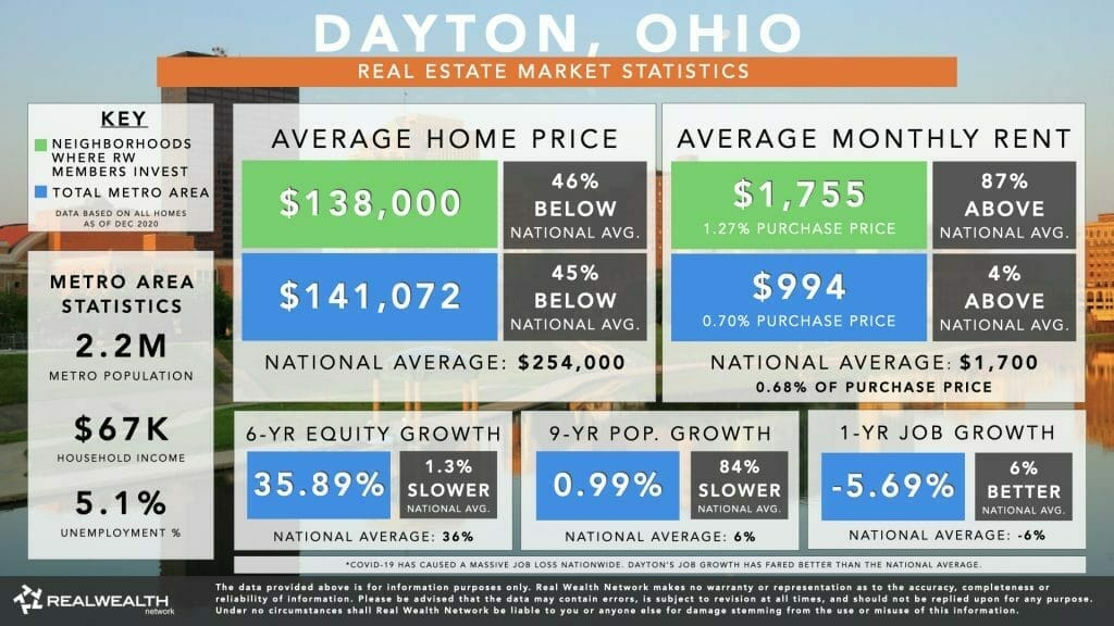 Dayton Housing Market Statistics Chart 2021 - Home Values, Rents, 6 Year Equity Growth & Rent Growth, 9 Year Population Growth, Job Growth
