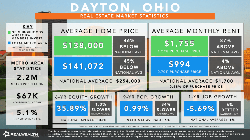 Dayton Housing Market Statistics and Trends 2021