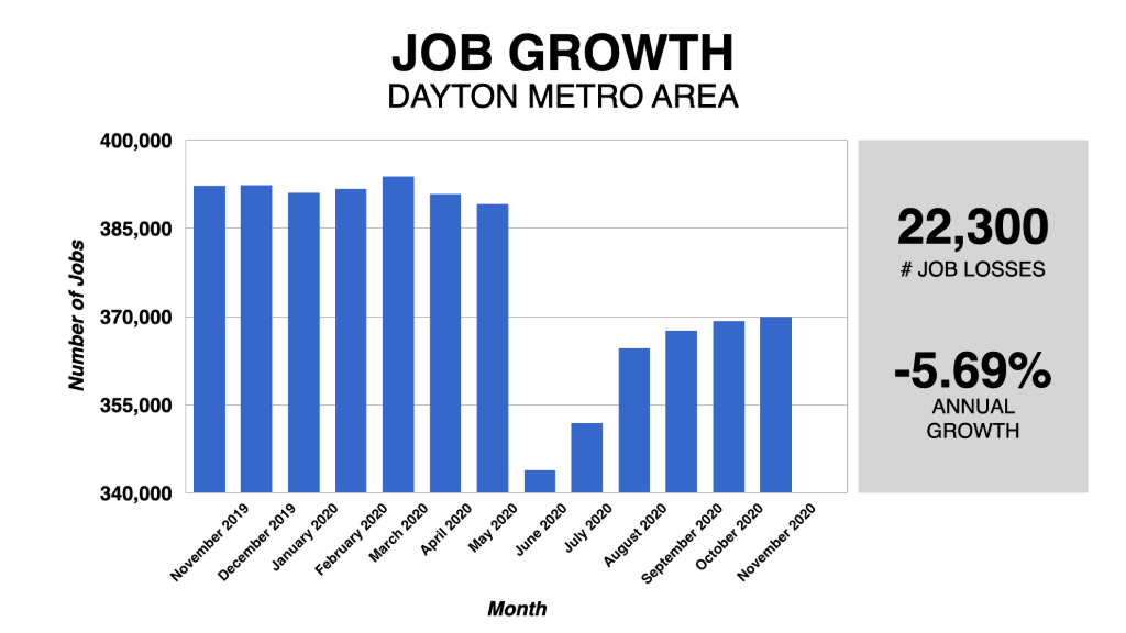 Graph Showing Dayton Job Growth 2019-2020