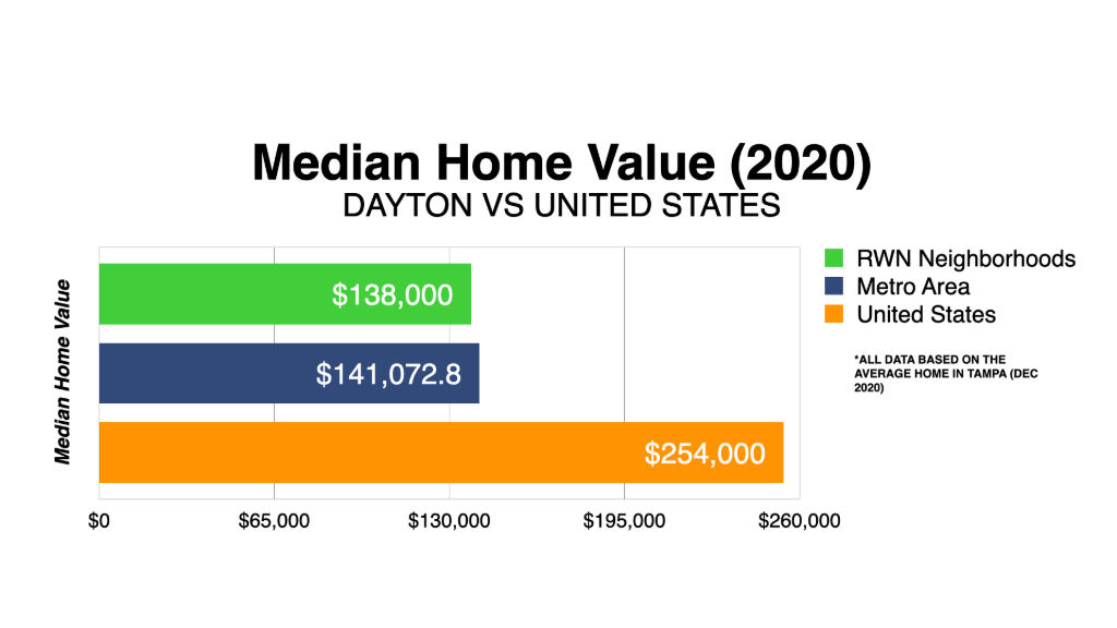 Graph Showing Dayton Median Home Value 2020