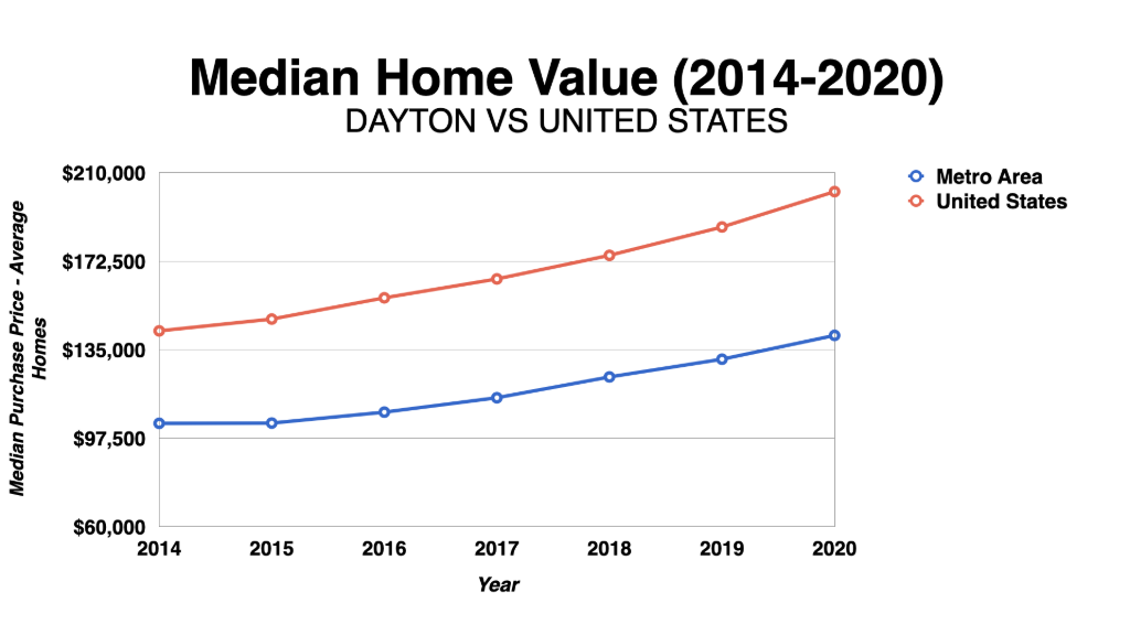 Graph Showing Dayton Median Home Values 2014-2020