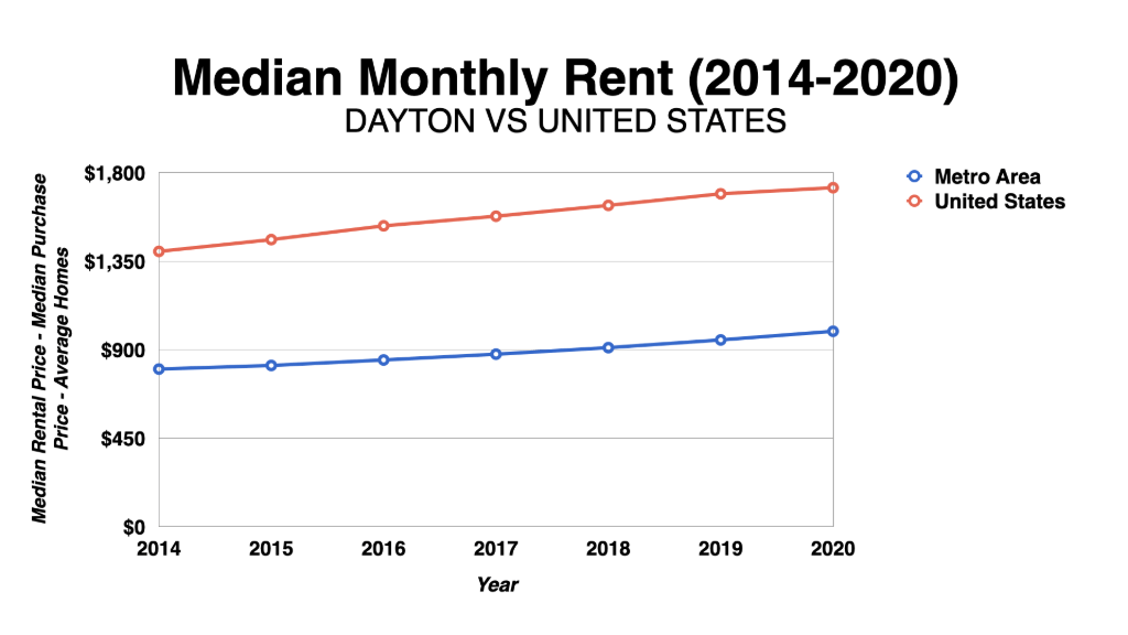 Graph Showing Dayton Median Monthly Rent 2014-2020