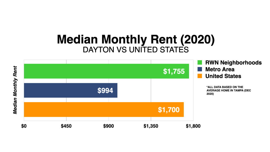 Graph Showing Dayton Median Monthly Rent 2020