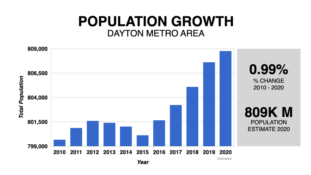 Graph Showing Dayton Population Growth 2010-2020