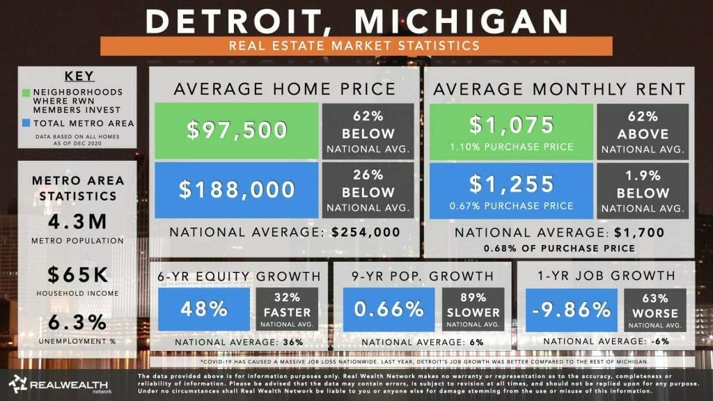 Detroit Housing Market Statistics Chart 2021 - Home Values, Rents, 6 Year Equity Growth & Rent Growth, 9 Year Population Growth, Job Growth