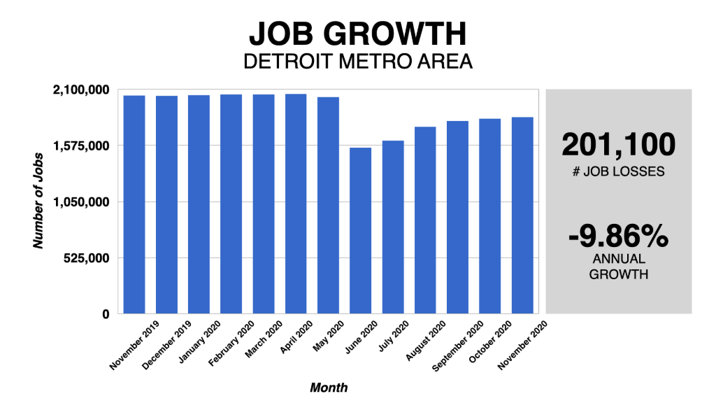 Graph Showing Detroit Job Growth 2019-2020