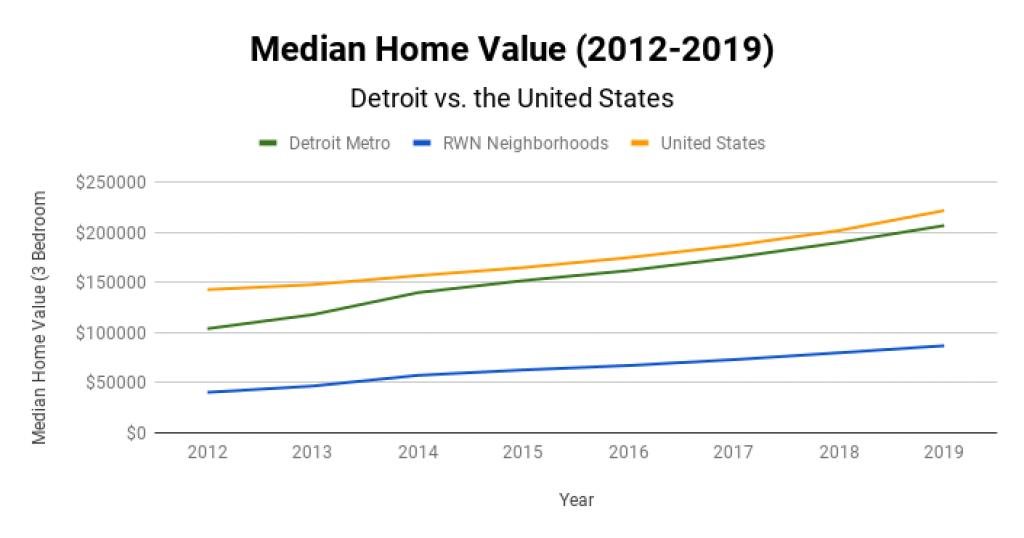 Detroit Real Estate Market Median Home Value 2012-2019
