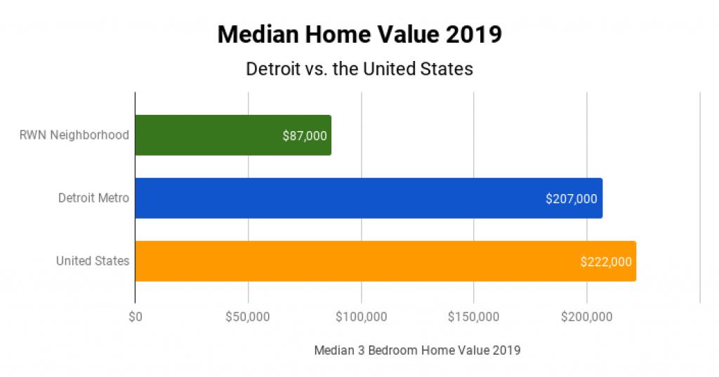 Detroit Real Estate Market Median Home Value 2019