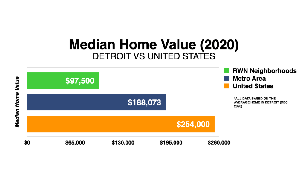 Graph Showing Detroit Median Home Value 2020