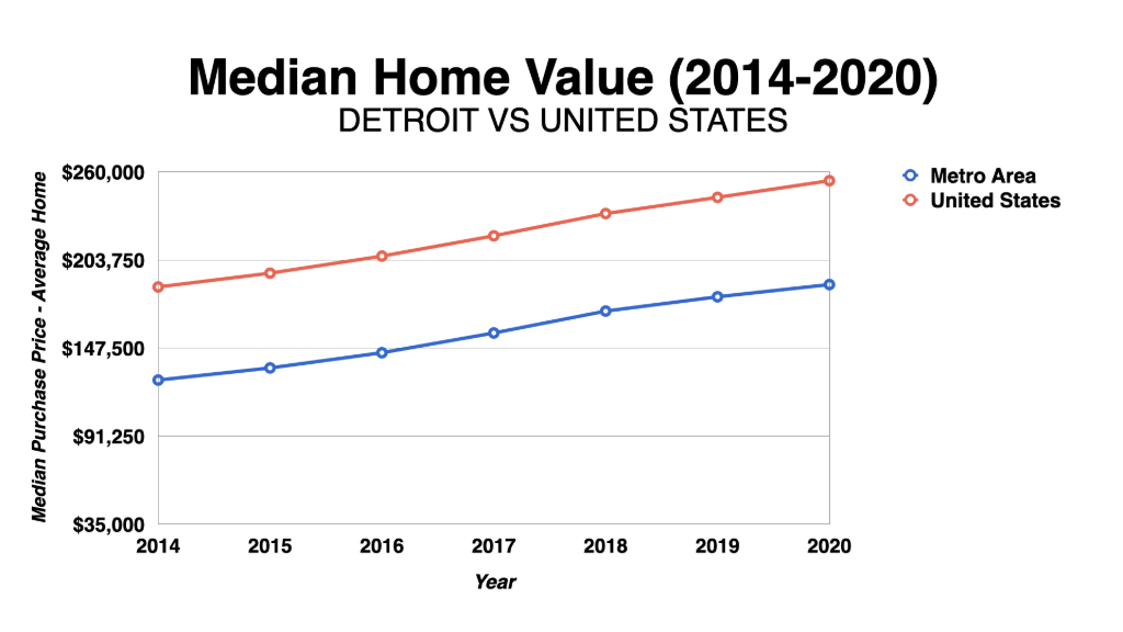 Graph Showing Detroit Median Home Values 2014-2020