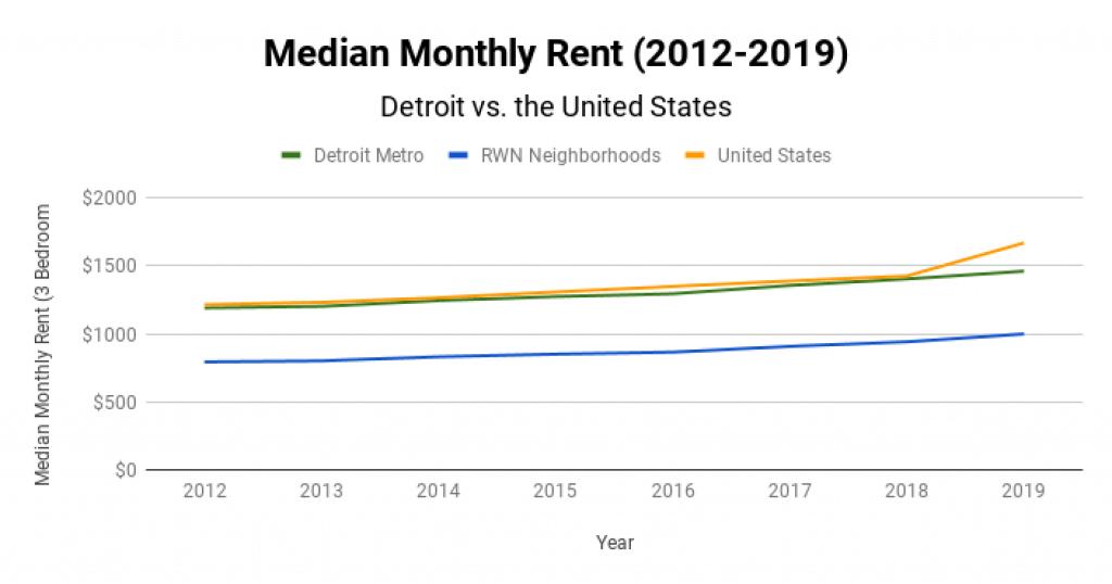 Detroit Real Estate Market Median Monthly Rent 2012-2019