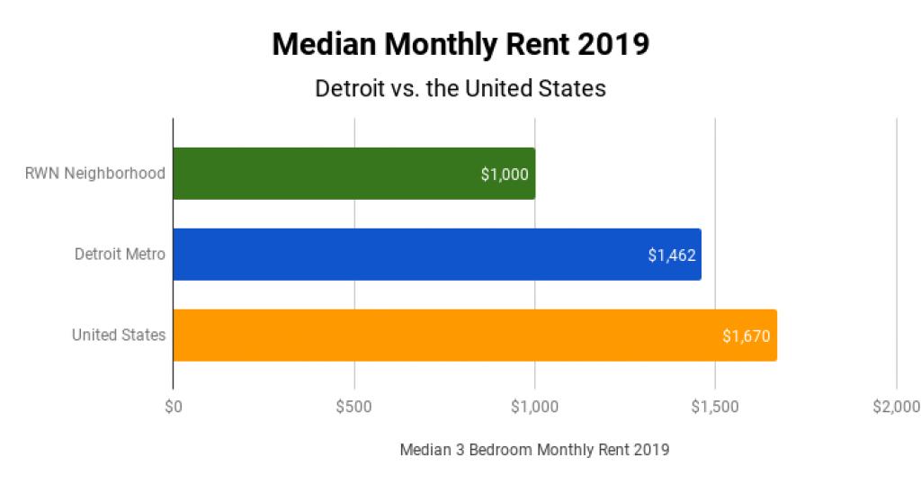 Detroit Real Estate Market Median Monthly Rent 2019