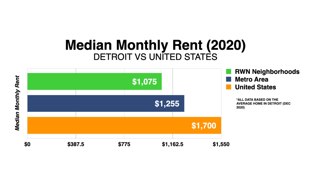 Graph Showing Detroit Median Monthly Rent 2020