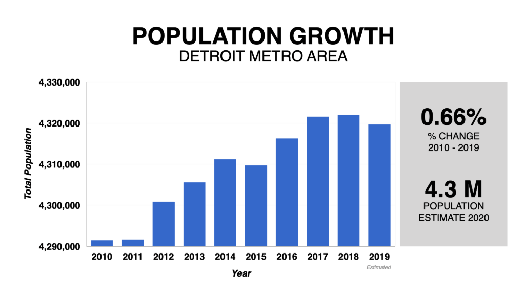 Graph Showing Detroit Population Growth 2010-2020