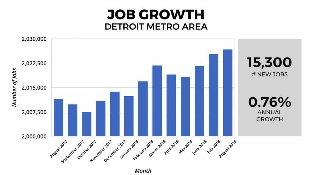 Detroit Real Estate Market Job Growth 2018