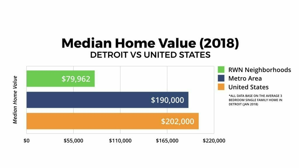 Detroit Real Estate Market Median Home Value 2018