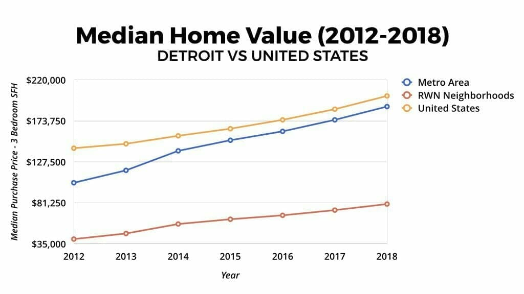 Detroit Real Estate Market Median Home Value Appreciation 2012-2018