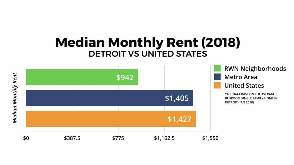 Detroit Real Estate Market Median Monthly Rent 2018