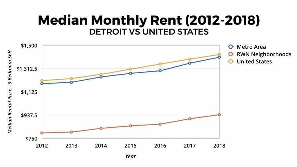 Detroit Real Estate Market Median Monthly Rent Appreciation 2012-2018