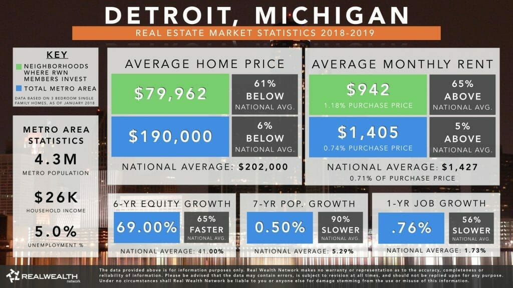 Detroit Real Estate Market Trends & Statistics 2019
