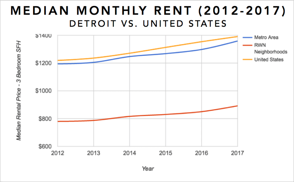 Detroit Real Estate Investment Market Trends & Statistics - Median Rental Appreciation for 3 Bedroom Single Family Homes 2012-2017 Infographic
