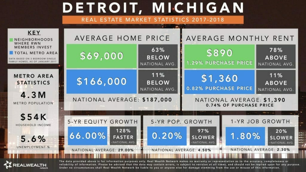Detroit Real Estate Investment Market Trends & Statistics - Overview Infographic [2017-2018]