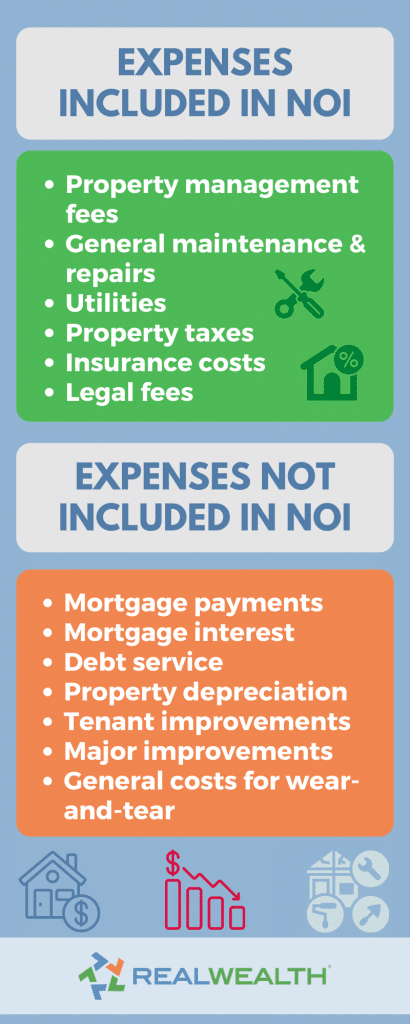 Infographic Highlighting the expenses including and not included in net operating income for real estate