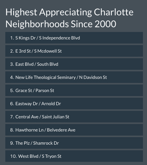 Image Highlighting Highest Appreciating Charlotte Neighborhoods Since 2000