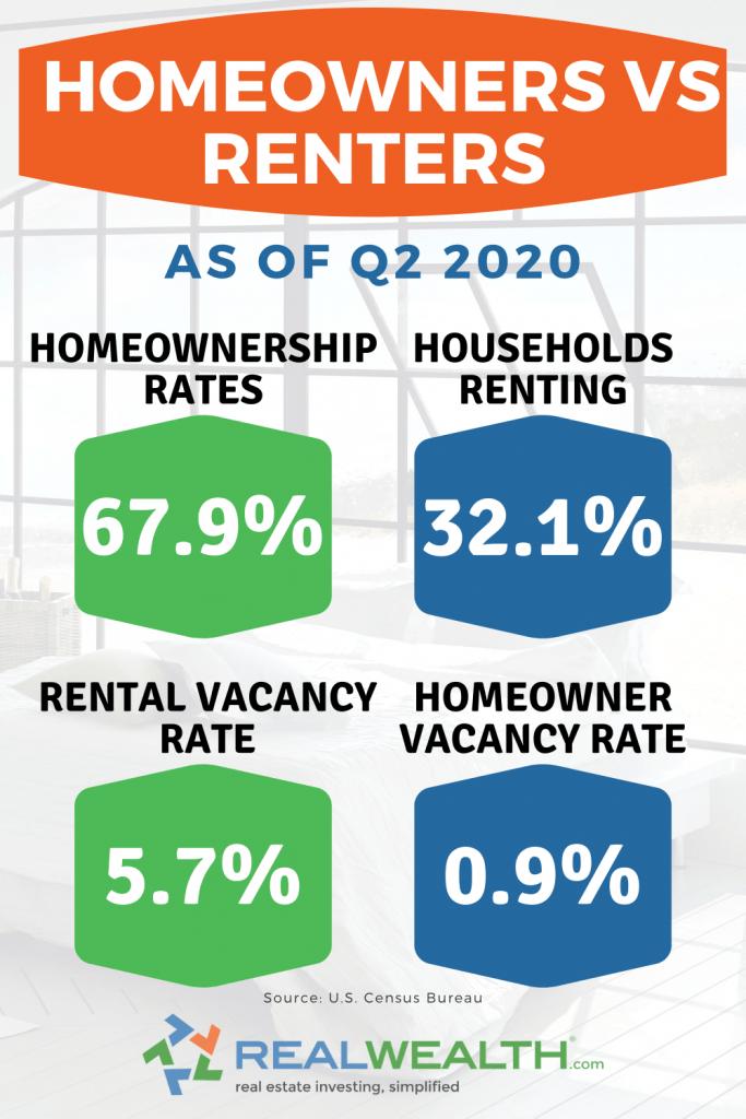 Infographic Highlighting Homeownership vs Rental Rates 2020