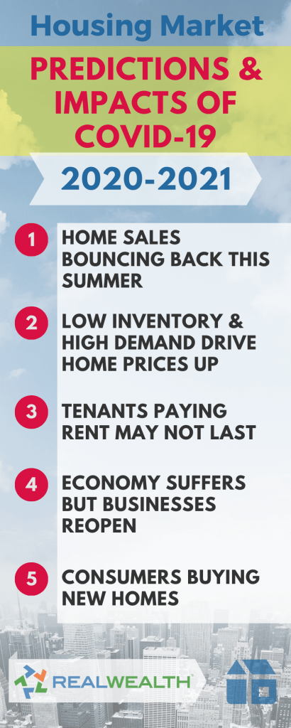 Infographic Highlighting Housing Market Predictions and Impact 1-5 from COVID-19