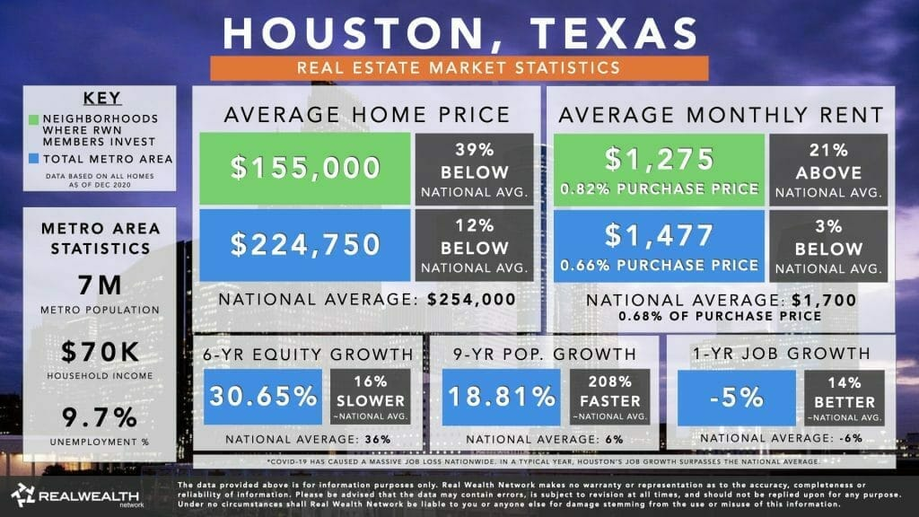 Houston Housing Market Statistics Chart 2021 - Home Values, Rents, 6 Year Equity Growth & Rent Growth, 9 Year Population Growth, Job Growth