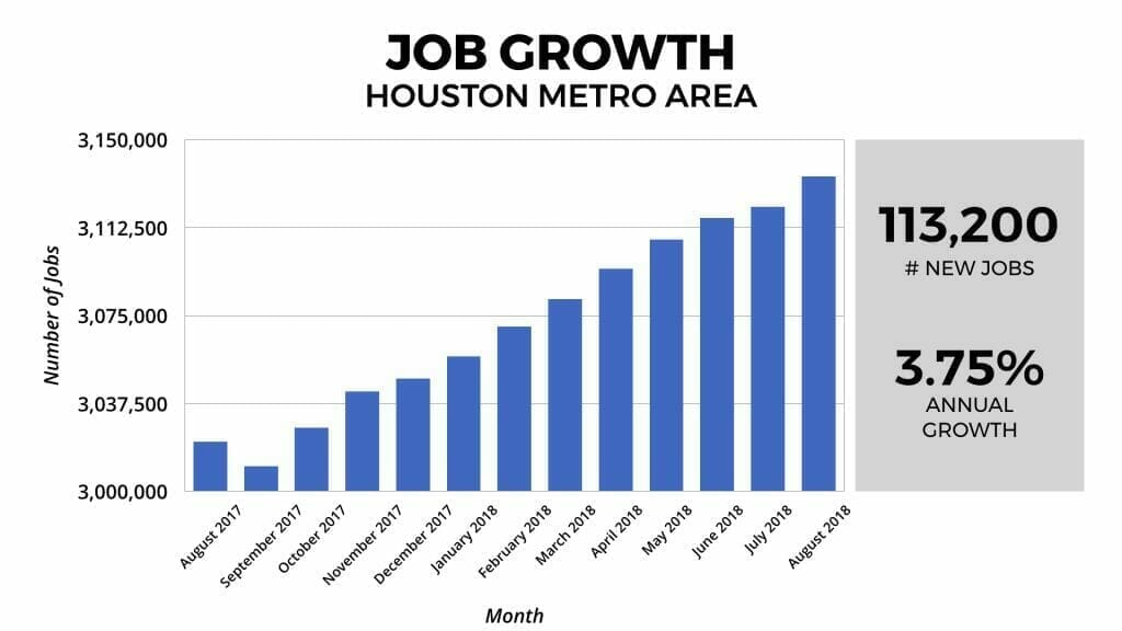 Houston Real Estate Market: Job Growth 2018