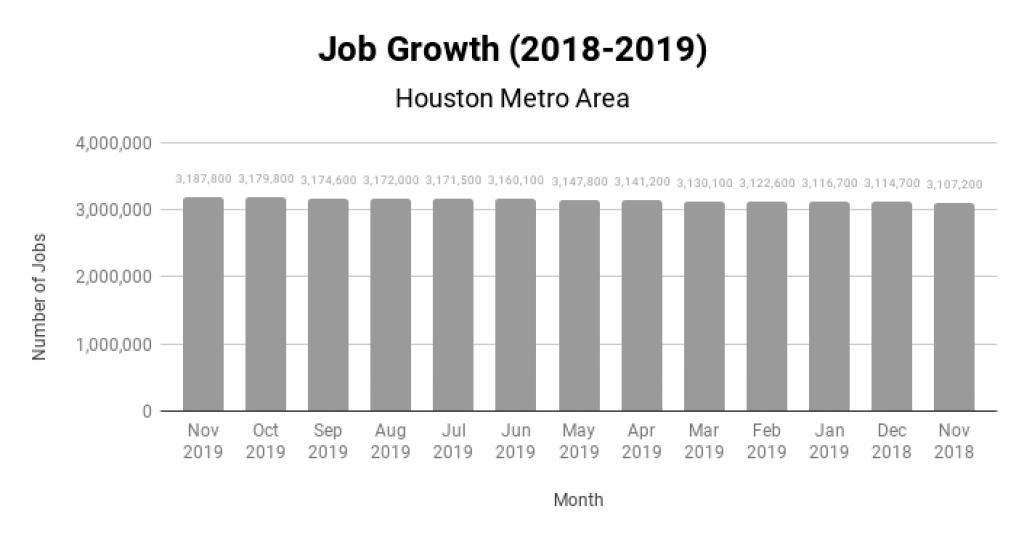Houston Real Estate Market Job Growth 2018-2019