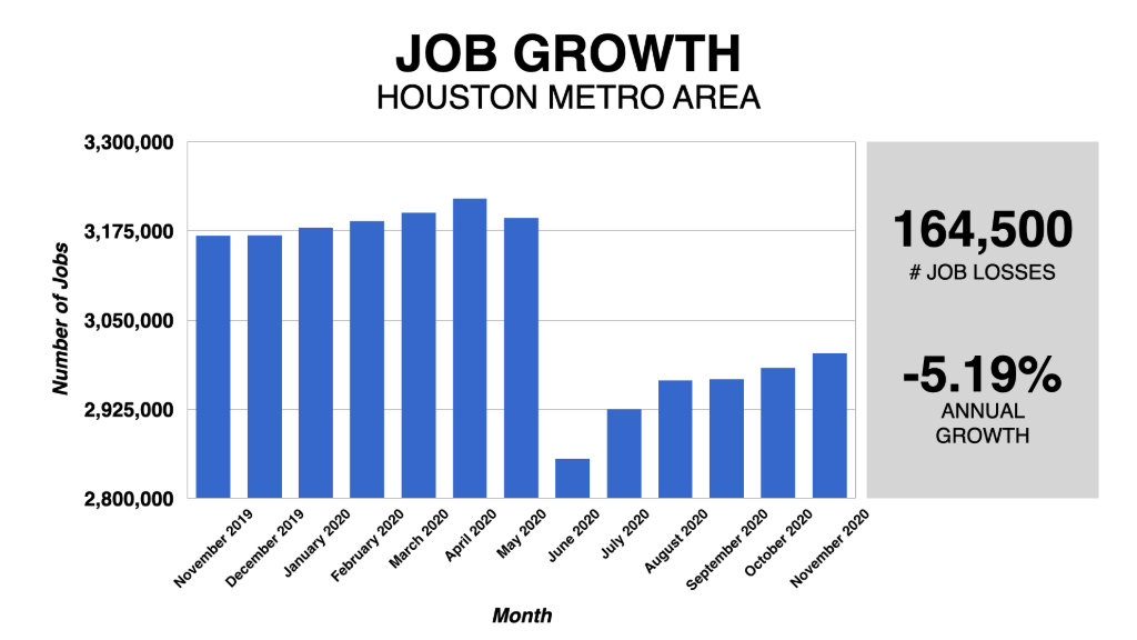 Graph Showing Houston Job Growth 2019-2020