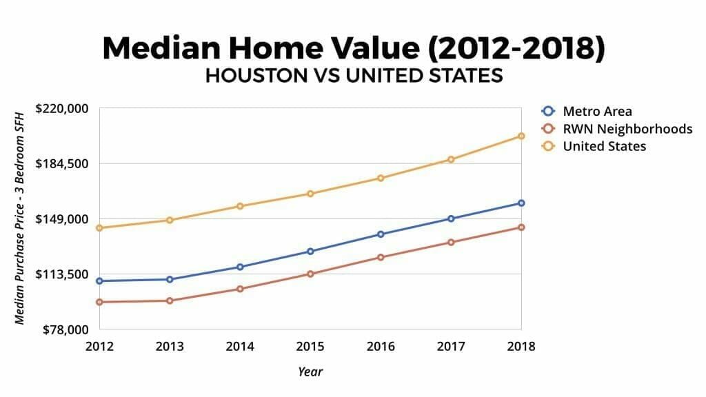 Houston Real Estate Market: Median Home Values 2012-2018