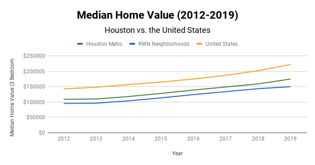 Houston Real Estate Market Median Home Value 2012-2019