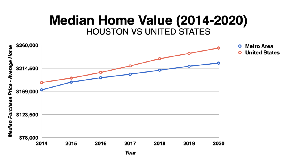 Houston Median Home Value 2014-2020