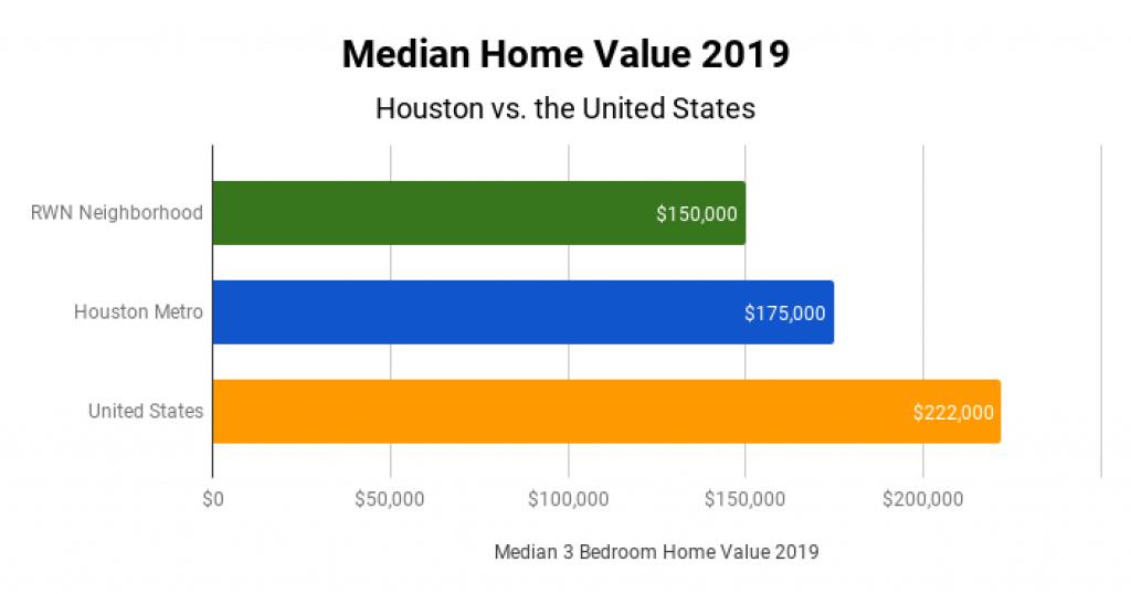 Houston Real Estate Market Median Home Value 2019