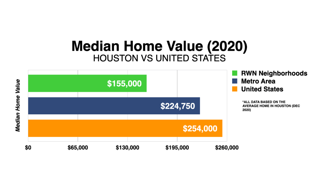 Graph Showing Houston Median Home Value 2020
