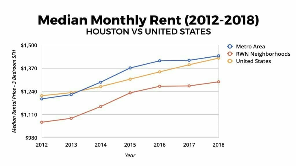 Houston Real Estate Market: Median Monthly Rent 2012-2018