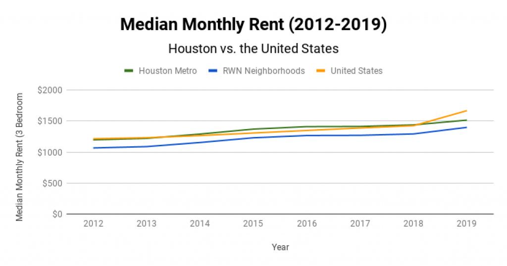Houston Real Estate Market Median Monthly Rent 2012-2019