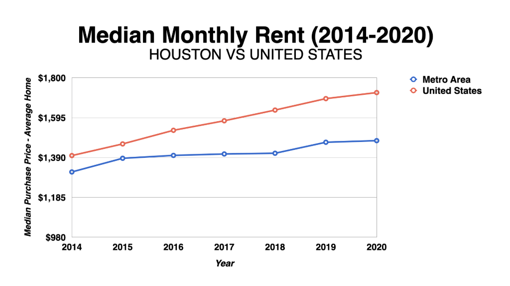 Graph Showing Houston Median Monthly Rent 2014-2020