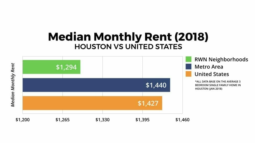 Houston Real Estate Market: Median Monthly Rent 2018