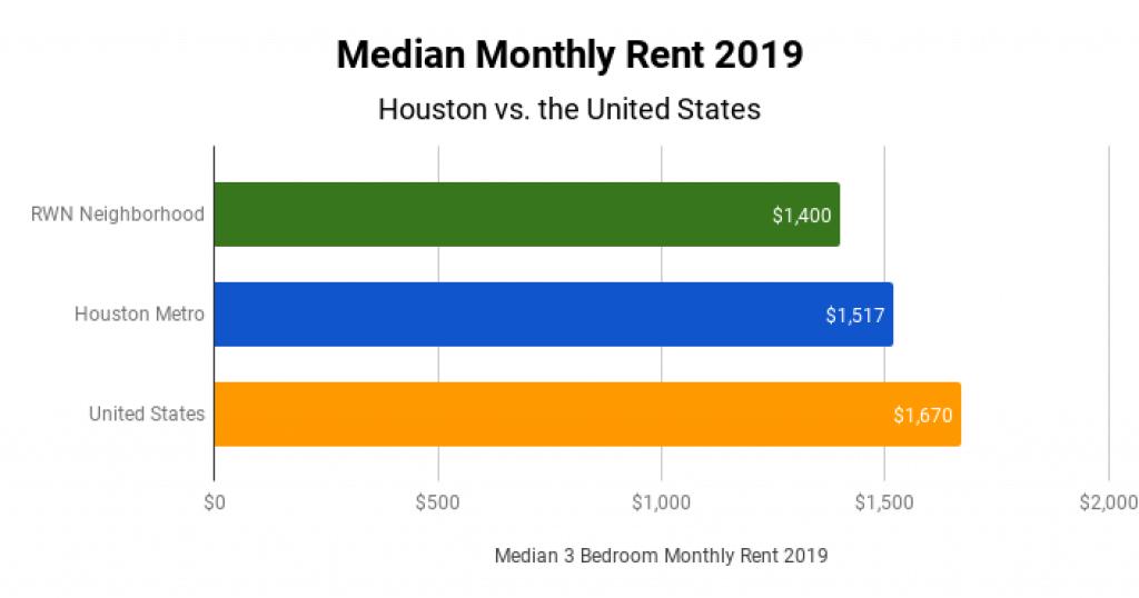 Houston Real Estate Market Median Monthly Rent 2019