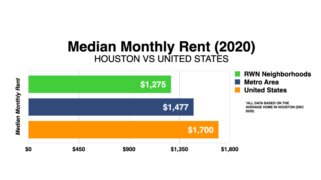 Graph Showing Houston Median Monthly Rent 2020