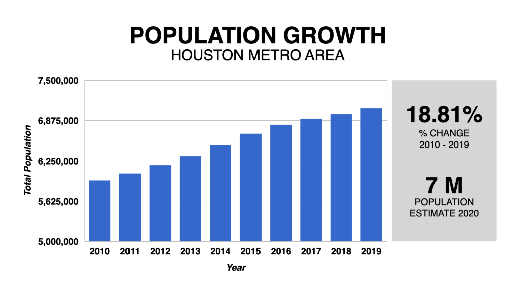 Graph Showing Houston Population Growth 2010-2020