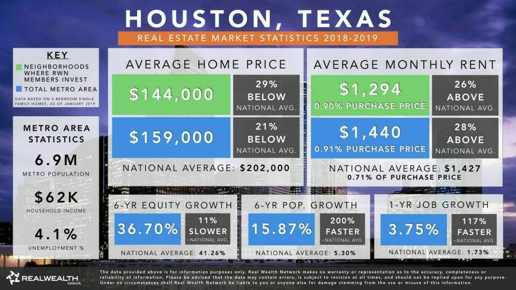 Houston Real Estate Market Trends & Statistic 2018-2019