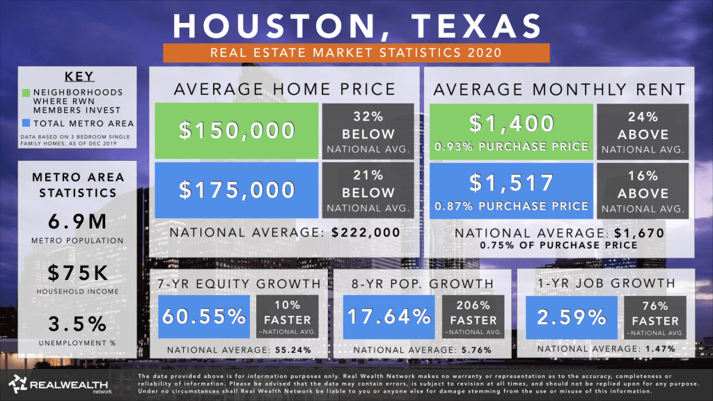 Houston Real Estate Market Trends & Statistics 2020 - Best Places To Buy Rental Property 2020