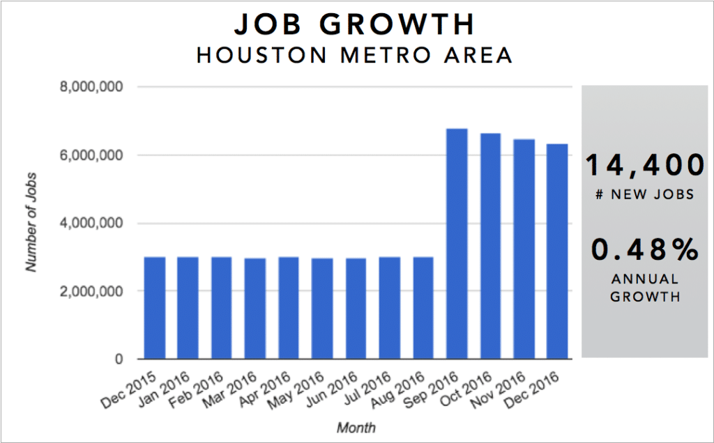 Houston Real Estate Investment Market Trends & Statistics - Metro Area Annual Job Growth Infographic [2017]