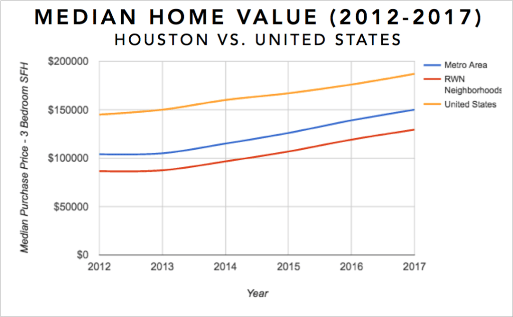 Houston Real Estate Investment Market Trends & Statistics - Median Equity Growth for 3 Bedroom Single Family Homes 2012-2017 Infographic